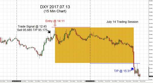 DXY 2017.07.13