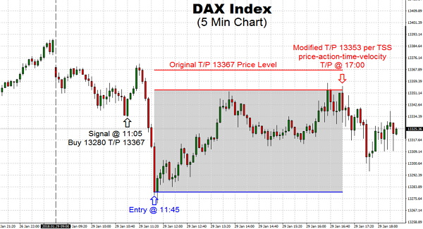 The DAX Index had an active day today as the inverse correlation between the euro and the DAX Index continued since Friday. The Euro-Dollar has been moving lower on the back of US Dollar strength