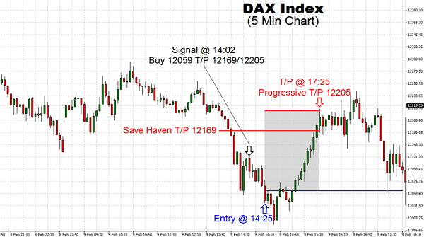 European markets traded heavy all day long on Friday having opened steady to lower. The German DAX Index did experience a handful of positive prints, such our T/P 12169 and 12205