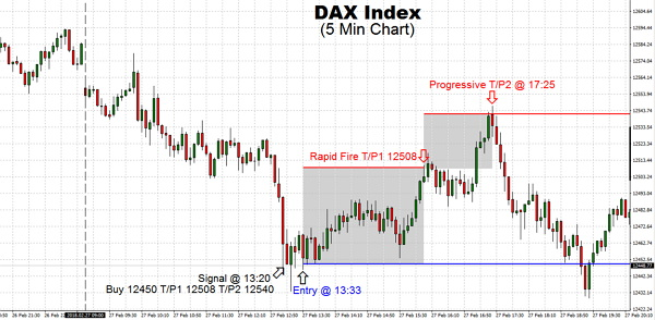 DAX has been unclear awaiting the very first Fed's remarks under chairman Powell. Early on results were denied punching the day's lows close to mid-morning. Early afternoon saw the DAX-wide rebound