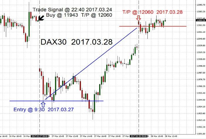DAX30 2017.03.28