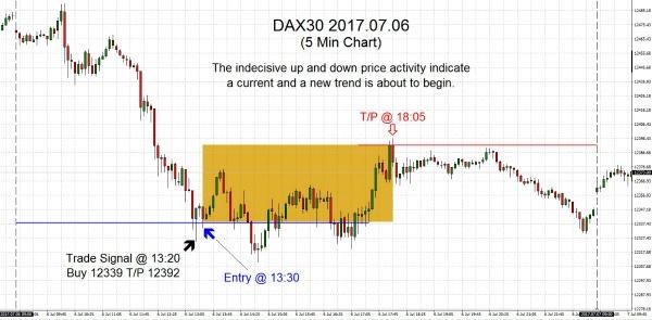 DAX30 2017.07.06B