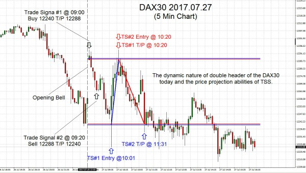 DAX30 2017.07.27