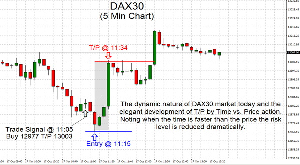The dynamic nature of DAX30 market today and the elegant development of T/P by Time vs. Price action. Noting when the time is faster than the price the risk level is reduced dramatically.
