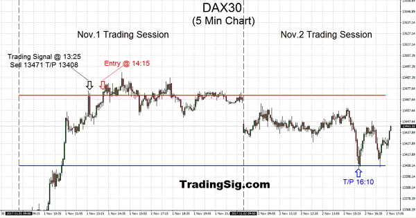 Swing trading is a simplification which sits in the middle of the continuum between Day Trading to medium Trend Trading, such as this beautiful trade.