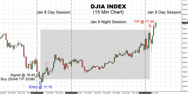 New all-time high has been seen here for DJIA, and therefore we should expect this trend to go on. Although the Index finished mixed, the uncertainness, we got in new purchasing on the VIX