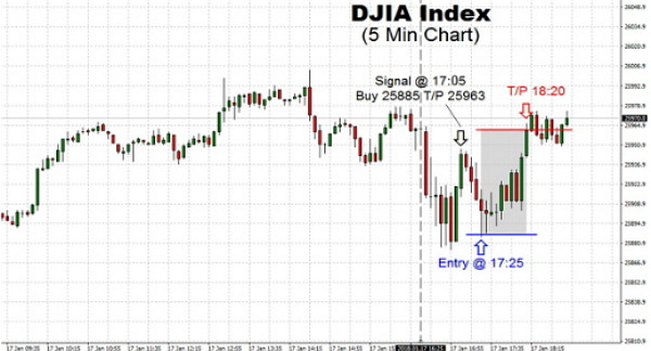 Trading DJIA Index saw steady to lower opening today with the Index trying to exceed the psychological 26,000 level on the open. Plenty of talks that the recent 1,000 points had taken just seven days
