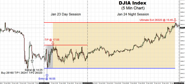 Chart Update From Jan 23: DJIA Index 2018.01.24 Stick with the drill – exercise trading with awareness, alertness, and patience