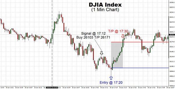 The DJIA Index continued to be bullish overall but had a sharp move-steady to lower during this morning session.However, we are starting to see stagnation, once the Index reached our Take Profit price