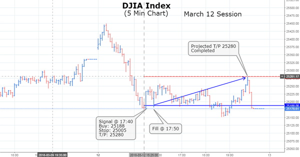 Dow Jones Index has shown an excellent upward direction after opening steady to lower on Monday trading session. The primary Index tips its hand and is progressing bullishly to our T/P level
