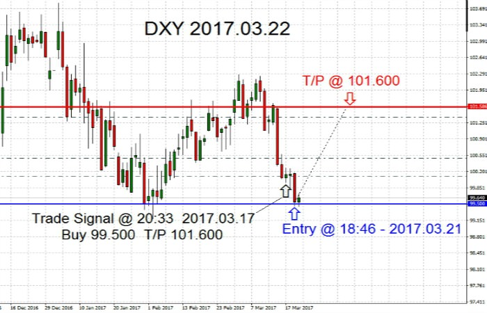 DXY 2017.03.22