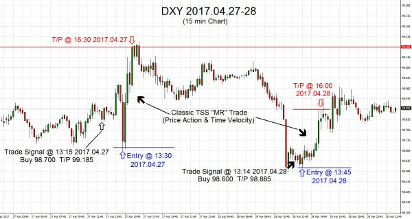 DXY 2017.04.28