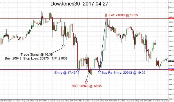 DowJones30 2017.04.27