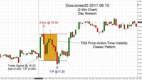 DowJones30 2017.06.15