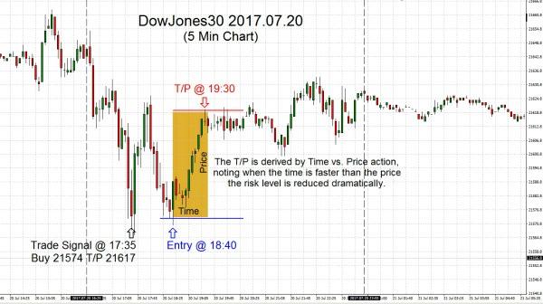 DowJones30 2017.07.20