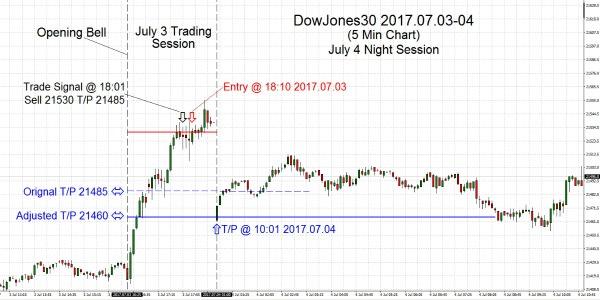 DowJones30 2017.07.3-4