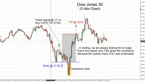 DowJones30 2017.08.18
