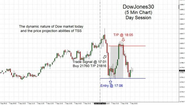 DowJones30 2017.09.07