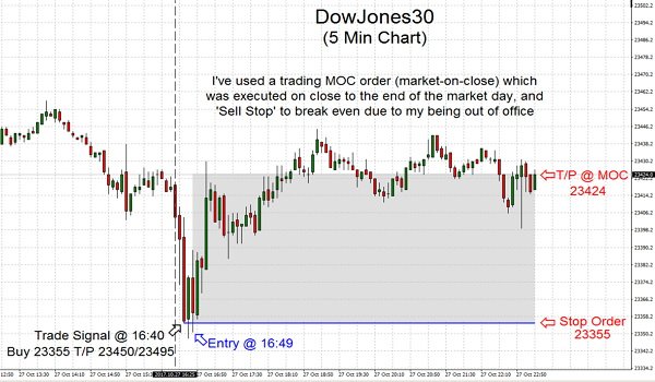 I've used a trading MOC order (market-on-close) which was executed on close to the end of the market day, and 'Sell Stop' to break even due to my being out of office
