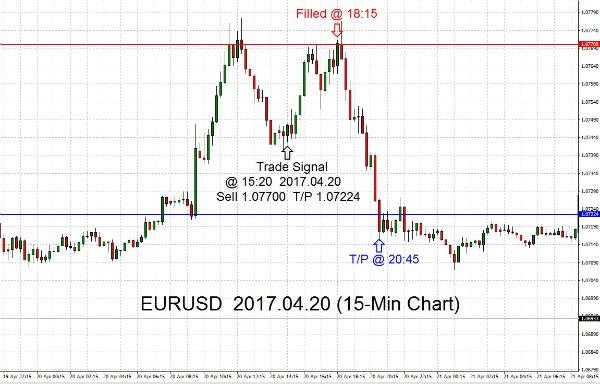 EURUSD 2017.04.20