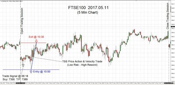 FTSE100 2017.05.11