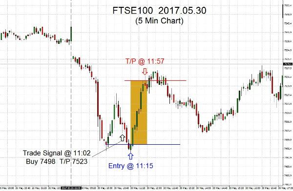 FTSE100 2017.05.30