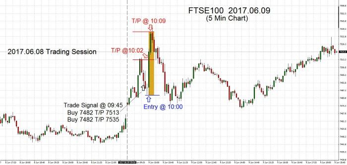 FTSE100 2017.06.09