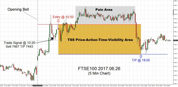 FTSE100 2017.06.26