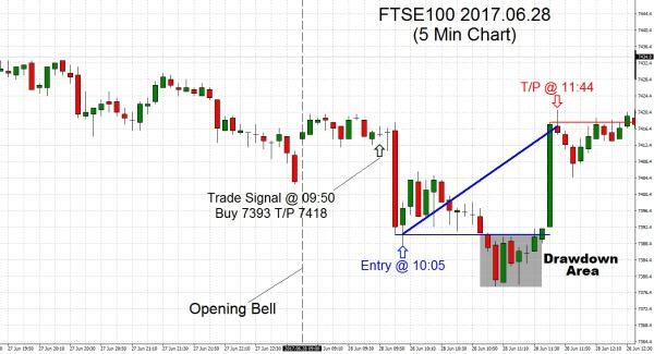 FTSE100 2017.06.28