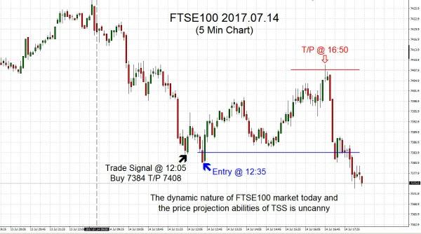 FTSE100 2017.07.14