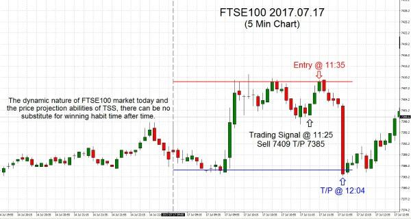 FTSE100 2017.07.17
