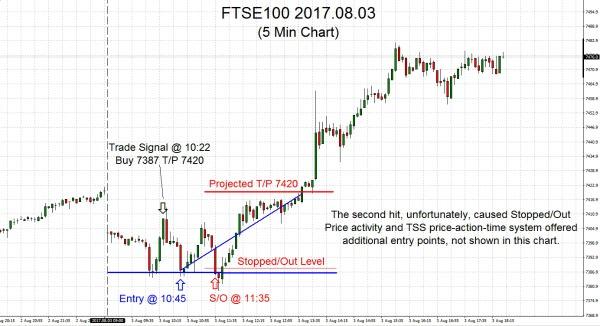 FTSE100 2017.08.03