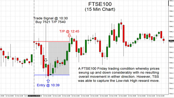 A FTSE100 Friday trading condition whereby prices swung up and down considerably with no resulting overall movement in either direction. However, TSS was able to capture the Low-risk High reward move.