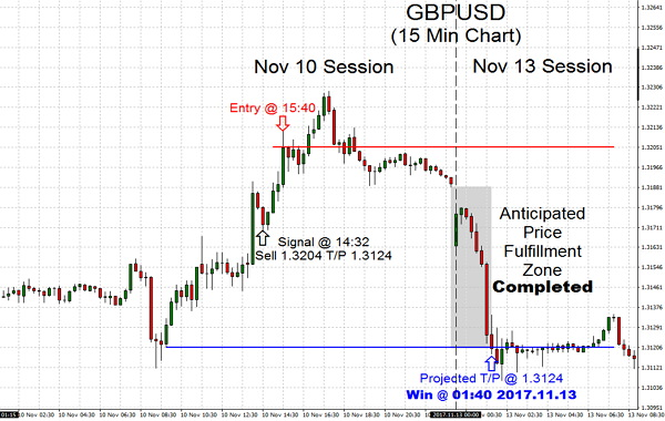 In trading frequently you will see that stepping into TSS trade is much simpler than a shown on this GBPUSD currency