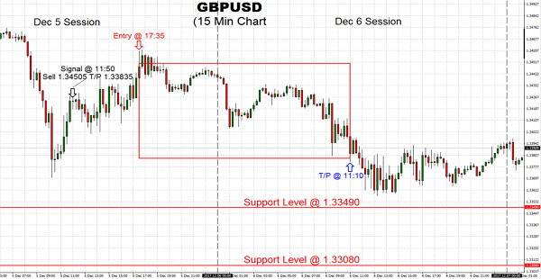 The trading GBPUSD price continues to drop back on the currency, has fallen below the critical support level at $1.33705. The next areas to watch are $1.33490, then and then $1.33080
