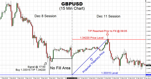 Trading the GBPUSD has managed to regain ground from the bearish sentiment last week with the pair looking to shift into a bullish phase.The BUY signal was given on Friday. However, we were not filled