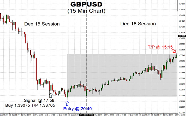 GBPUSD pair rebounded nicely from key entry price of 1.33075 and fulfilled TSS price projection of 1.33765, with the US Dollar dropping, could we see the greenback soon to bounce across the board?