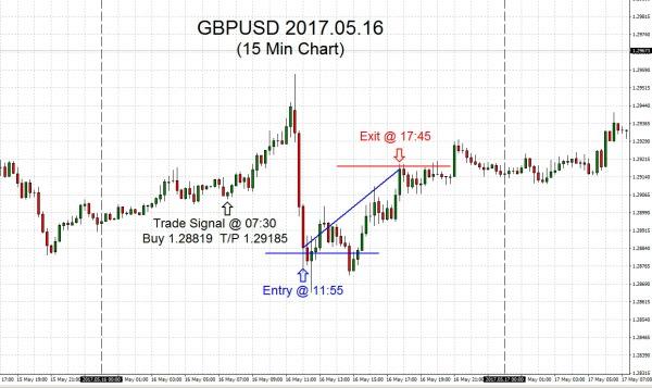 GBPUSD 2017.05.16