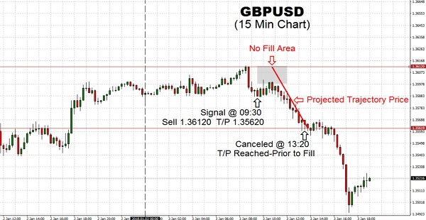 GBPUSD pair has weakened by the trading into resistance of 1.36120 this morning, considering the price bursting to a new three-month high overnight trading session