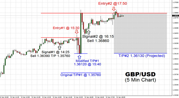 The trading pair at first went higher by reaching for the 1.36390 and then 1.36860 level during the Friday's trading session and later encountered enough weakness to lower hitting the 1.36130