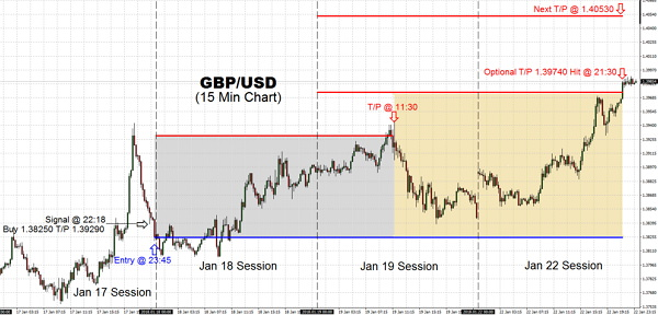 Trading momentum with GBP/USD pair continued today as projected on Jan 19, with letting your profits run hitting T/P 1.39740. Next target for GBP is 1.40530