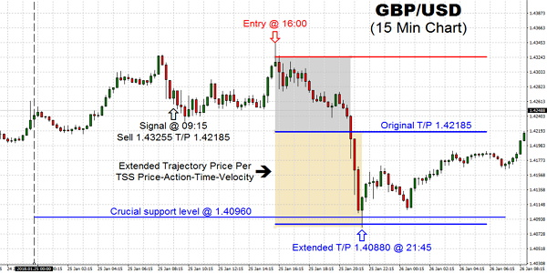 The GBP/USD pair rallied during the trading on Thursday, attacking the 1.43 handle swiftly. This is a zone that of course did attract some attention, such as comments from the Trump at Devos