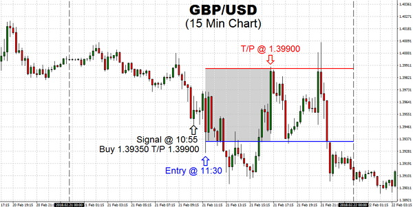 The Pound was noisy on Wednesday, bouncing around the 1.4000 and 1.3910 region. The market looks as if it is trying to form a short-term base, and moving to higher grounds from here