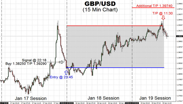 Trading momentum with GBP/USD pair continues to enjoy bullish move, despite being knocked back from $1.39290 Take Profit target. Let your profits run, and make the most of it by aiming T/P 1.39740