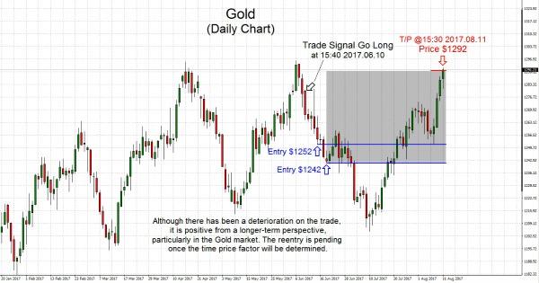 Gold 2017.08.11