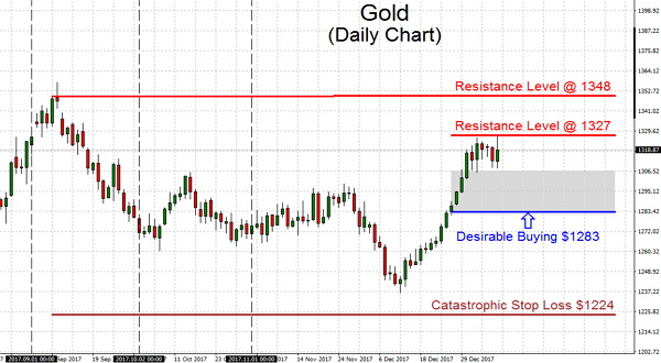 Gold has experienced a several-week streak of performing well but not retracing much. These days we have to observe where it digs in where the next leg of the up push ends up
