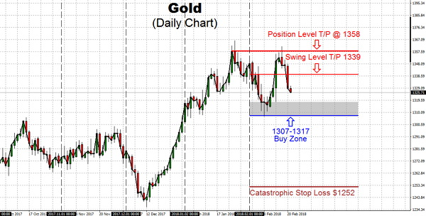 The Gold long-term bullish trend is potent for the price of Gold as well as Silver, even though games are going to be played in the paper Gold market (COMEX) for the bullion banks and commercials