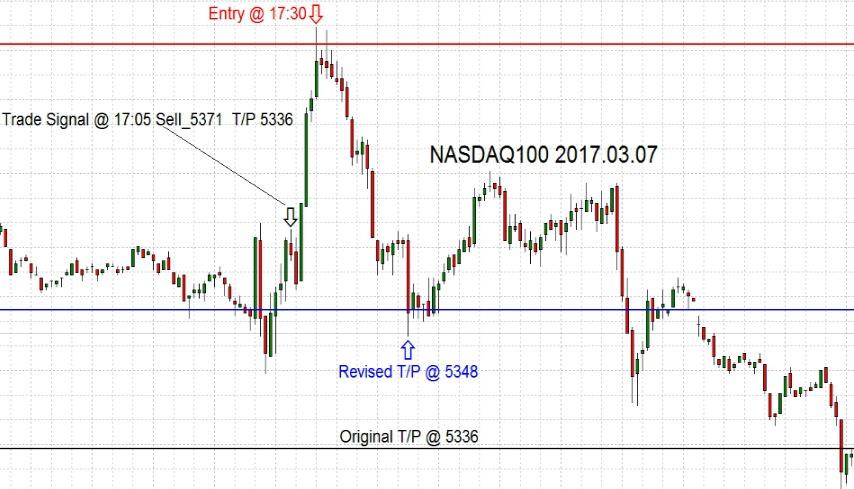 NASDAQ100-2017-03-07