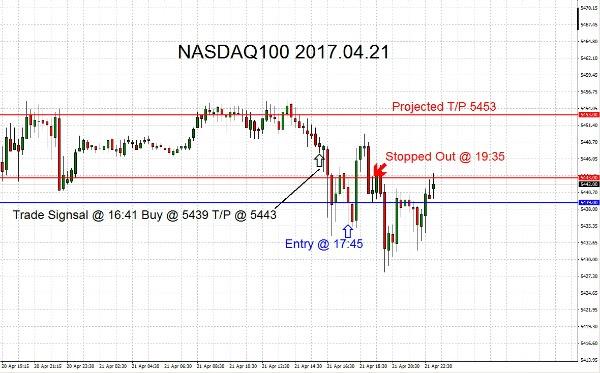 NASDAQ100 2017.04.21