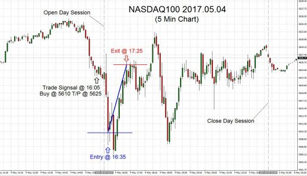 NASDAQ100-2017-05-04